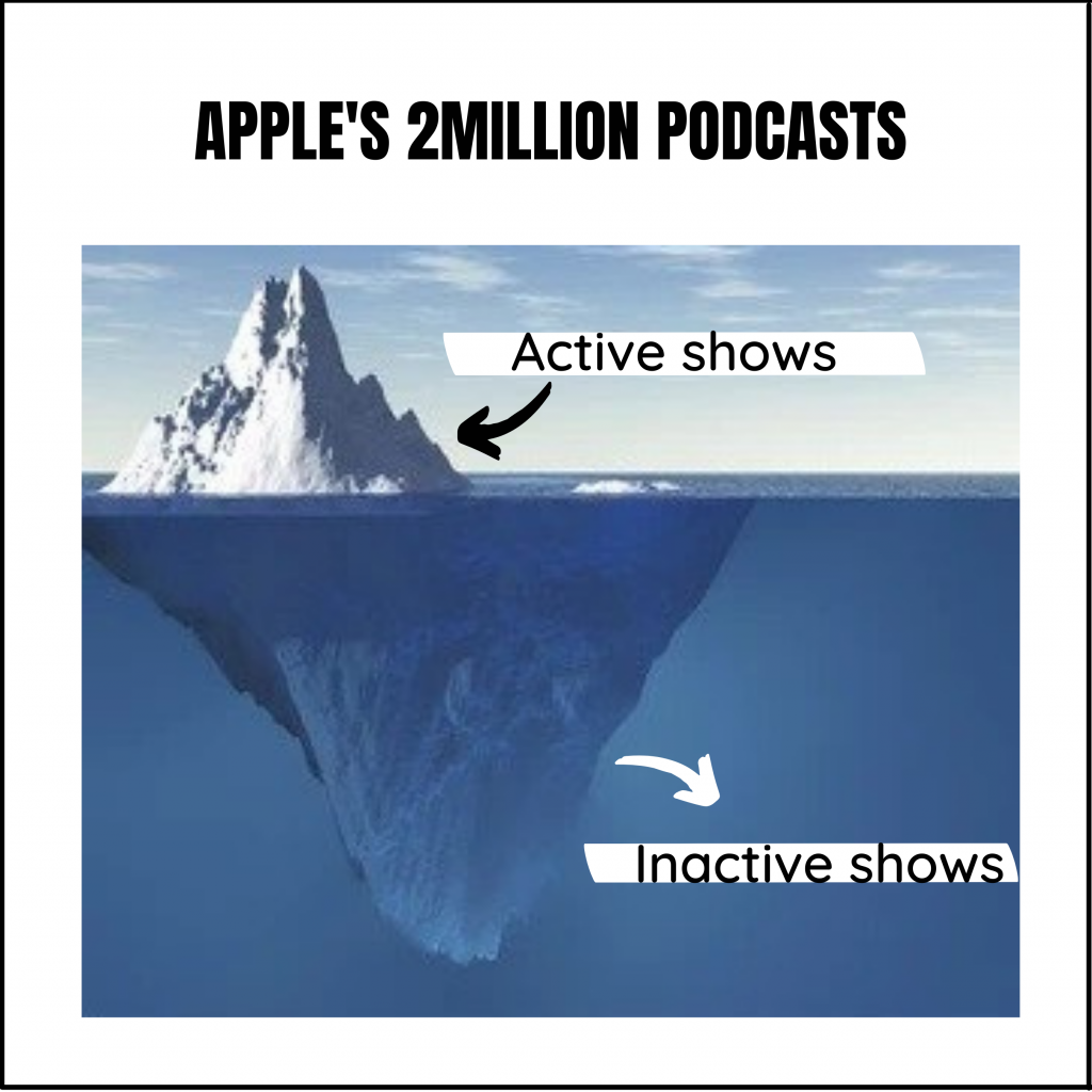apple podcast 2 million podcasts