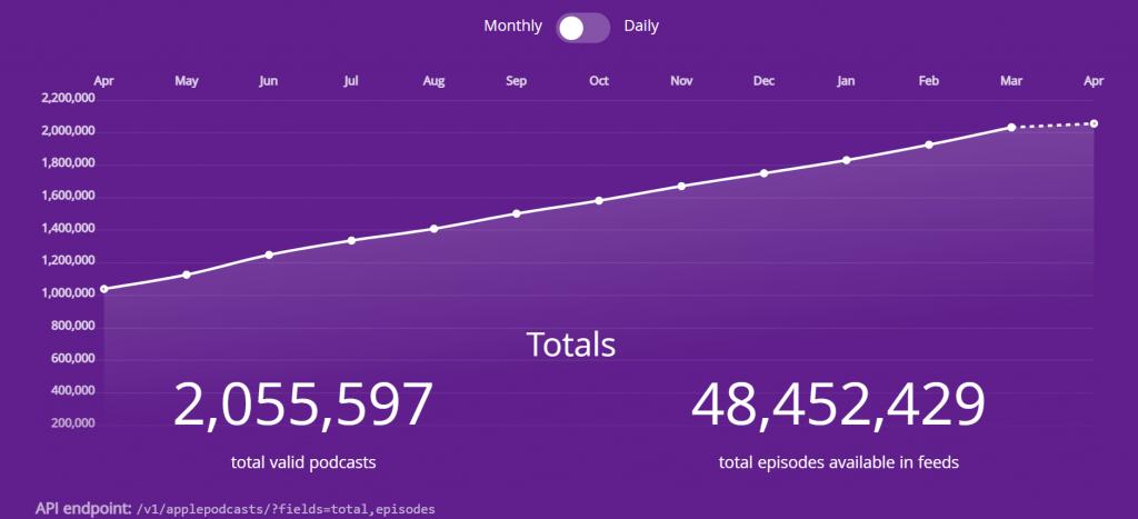 2 million apple podcasts
