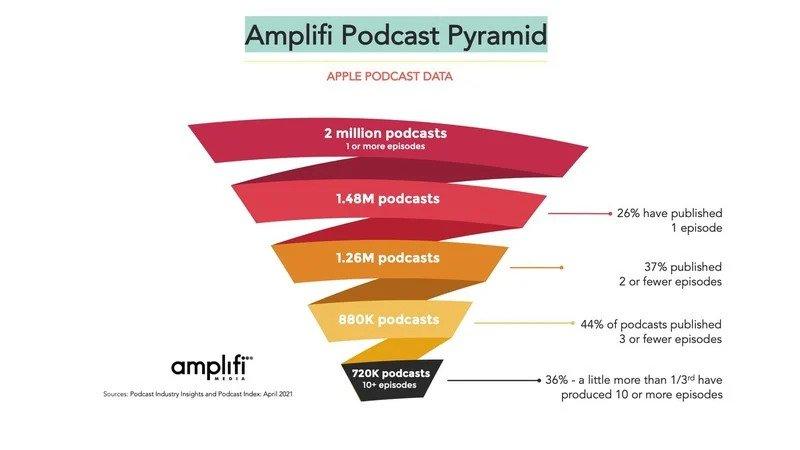 apple podcasts 2 million announcement